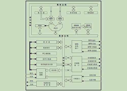 SG8F7581高速USB控制芯片